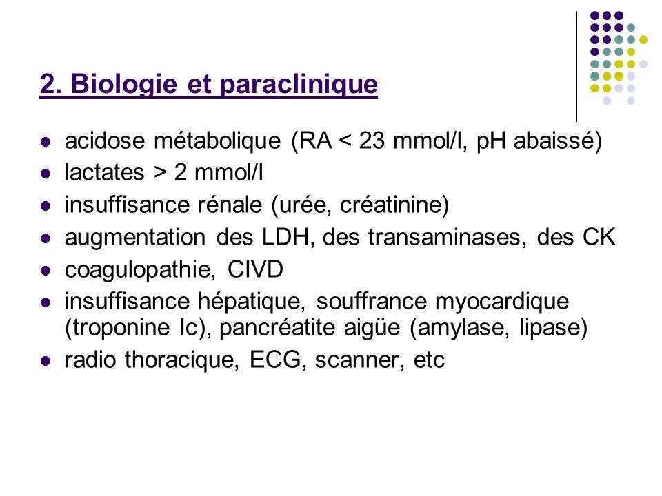 2. Biologie et paraclinique acidose métabolique (RA < 23 mmol/l, pH abaissé) lactates > 2 mmol/l insuffisance rénale (urée, créatinine) augmentation d