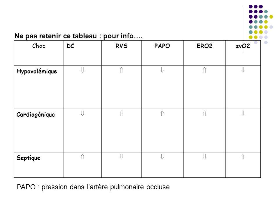 ChocDCRVSPAPOERO2svO2 Hypovolémique Cardiogénique Septique Ne pas retenir ce tableau : pour info…. PAPO : pression dans lartère pulmonaire occluse
