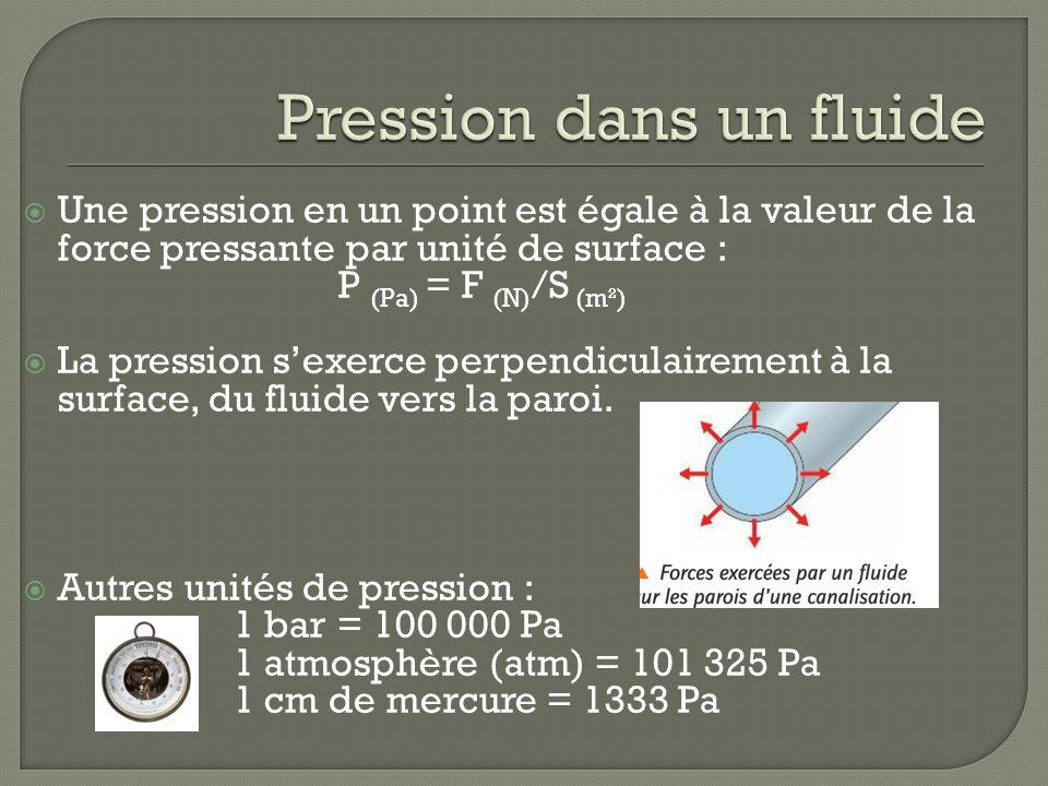 Une pression en un point est égale à la valeur de la force pressante par unité de surface : P (Pa) = F (N) /S (m²) La pression sexerce perpendiculaire