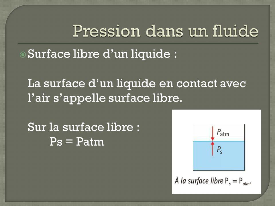 Surface libre dun liquide : La surface dun liquide en contact avec lair sappelle surface libre. Sur la surface libre : Ps = Patm