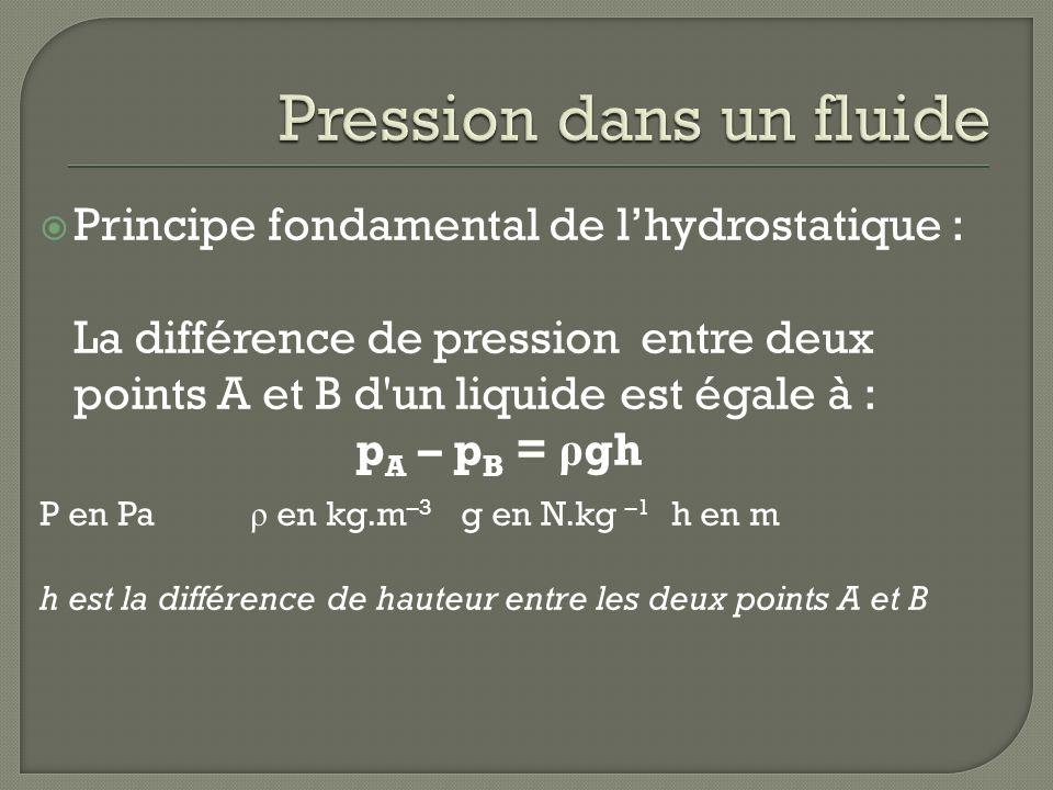 Principe fondamental de lhydrostatique : La différence de pression entre deux points A et B d'un liquide est égale à : p A – p B = ρ gh P en Pa ρ en k