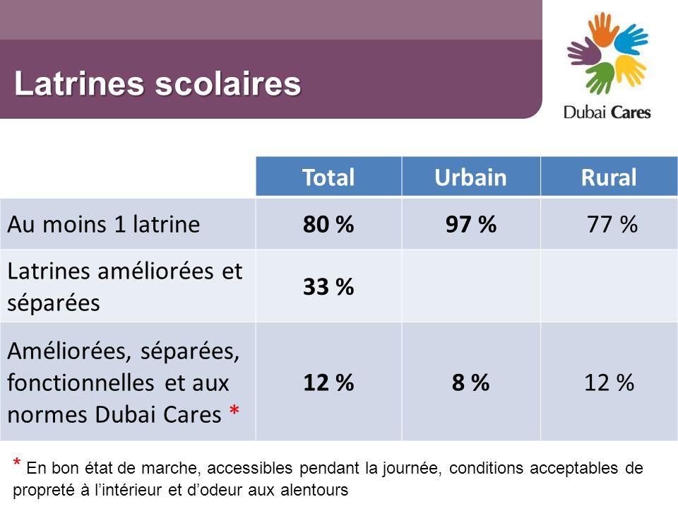 Latrines scolaires TotalUrbainRural Au moins 1 latrine80 %97 % 77 % Latrines améliorées et séparées 33 % Améliorées, séparées, fonctionnelles et aux n