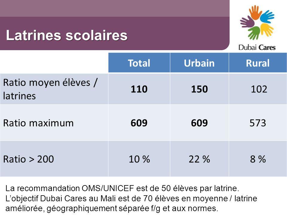 Latrines scolaires TotalUrbainRural Ratio moyen élèves / latrines 110150 102 Ratio maximum609 573 Ratio > 20010 %22 %8 % La recommandation OMS/UNICEF