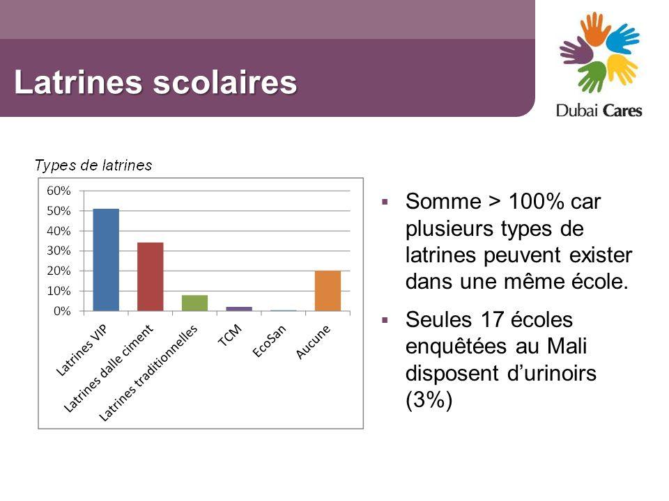 Latrines scolaires Somme > 100% car plusieurs types de latrines peuvent exister dans une même école. Seules 17 écoles enquêtées au Mali disposent duri