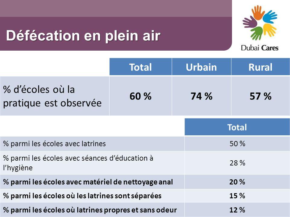 TotalUrbainRural % décoles où la pratique est observée 60 %74 %57 % Total % parmi les écoles avec latrines50 % % parmi les écoles avec séances déducat