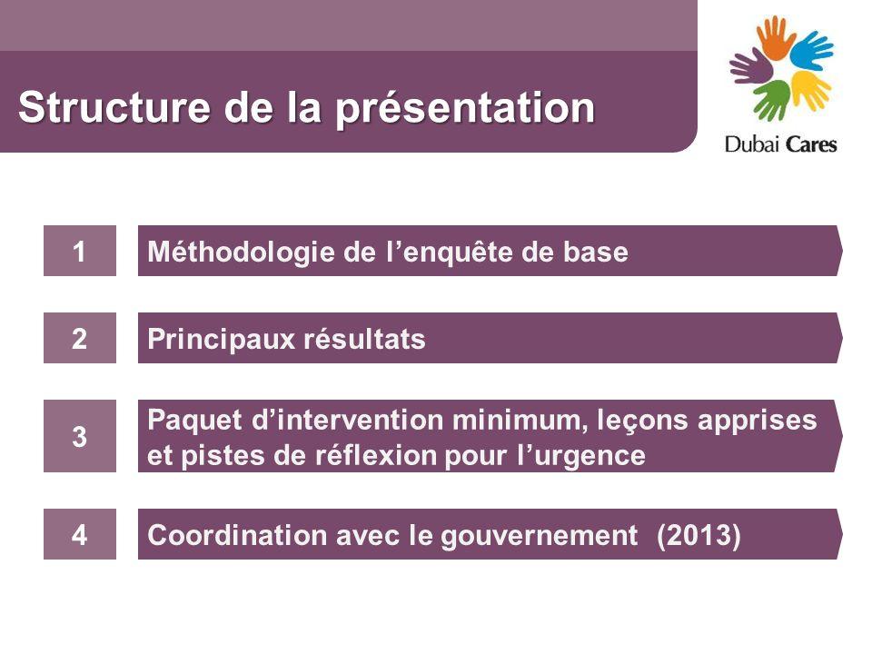 Structure de la présentation Méthodologie de lenquête de base Principaux résultats 1 2 Paquet dintervention minimum, leçons apprises et pistes de réfl