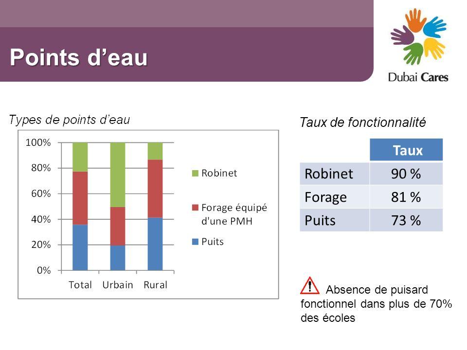 Points deau Taux Robinet90 % Forage81 % Puits73 % Taux de fonctionnalité Absence de puisard fonctionnel dans plus de 70% des écoles