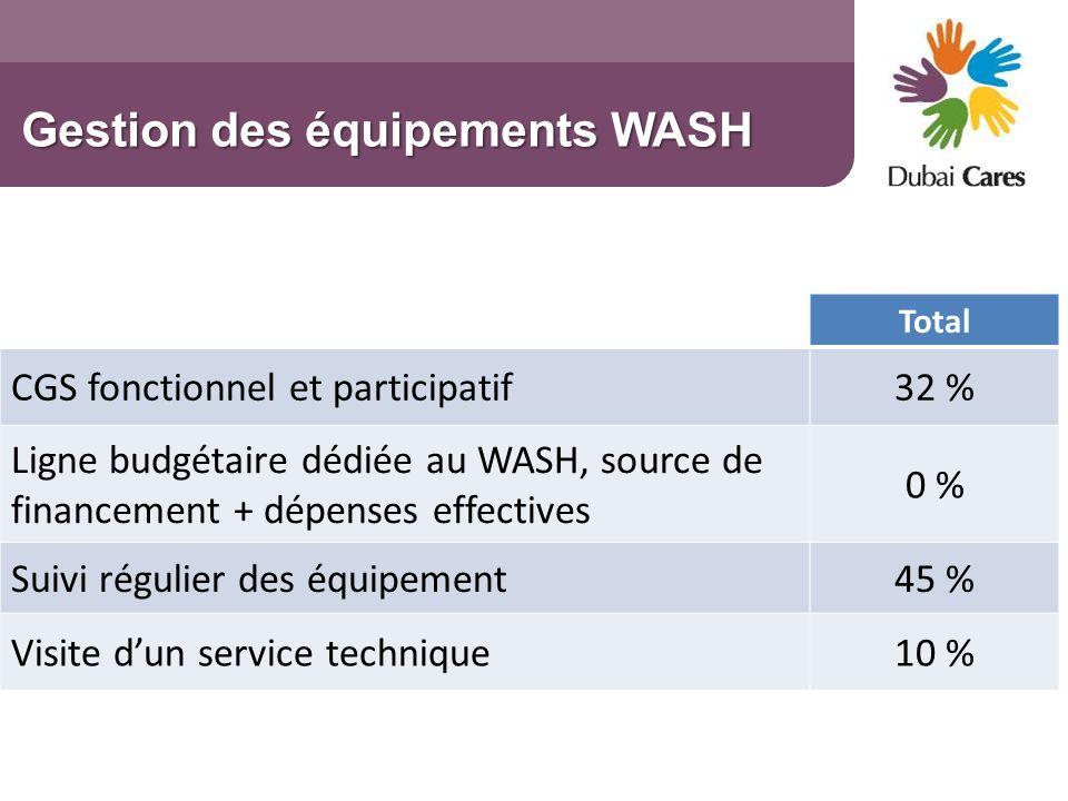 Gestion des équipements WASH Total CGS fonctionnel et participatif32 % Ligne budgétaire dédiée au WASH, source de financement + dépenses effectives 0
