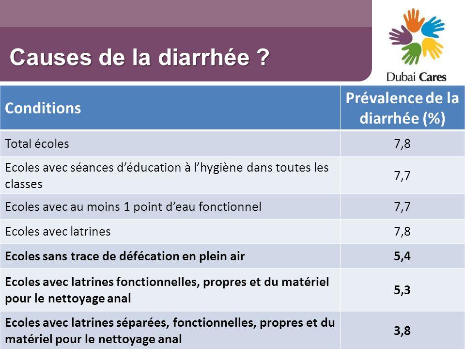 Causes de la diarrhée ? Conditions Prévalence de la diarrhée (%) Total écoles7,8 Ecoles avec séances déducation à lhygiène dans toutes les classes 7,7