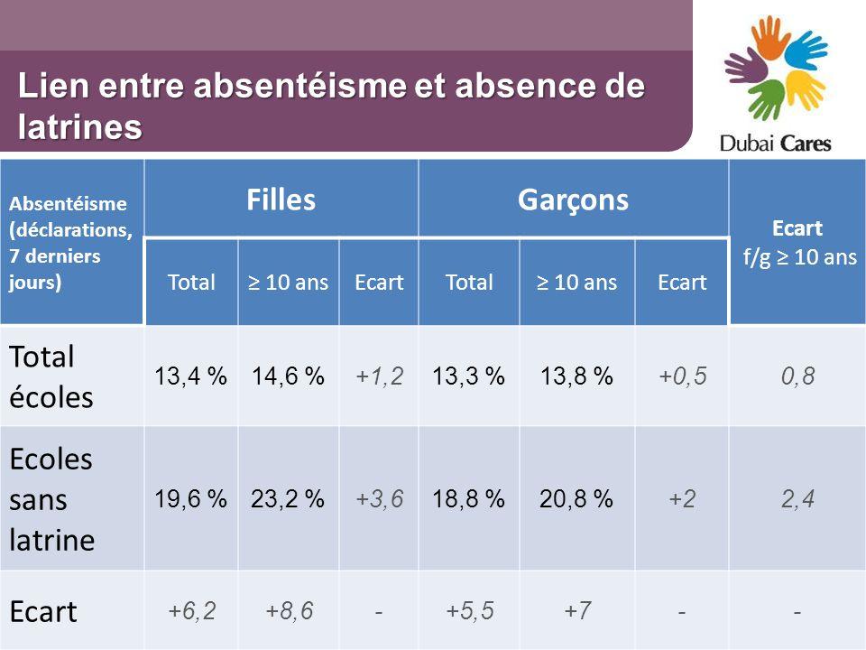 Lien entre absentéisme et absence de latrines Absentéisme (déclarations, 7 derniers jours) FillesGarçons Ecart f/g 10 ans Total 10 ansEcartTotal 10 an