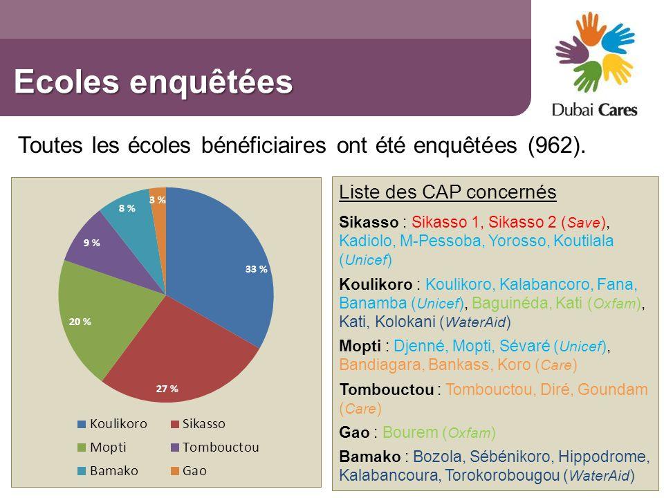 Ecoles enquêtées Toutes les écoles bénéficiaires ont été enquêtées (962). Liste des CAP concernés Sikasso : Sikasso 1, Sikasso 2 ( Save ), Kadiolo, M-