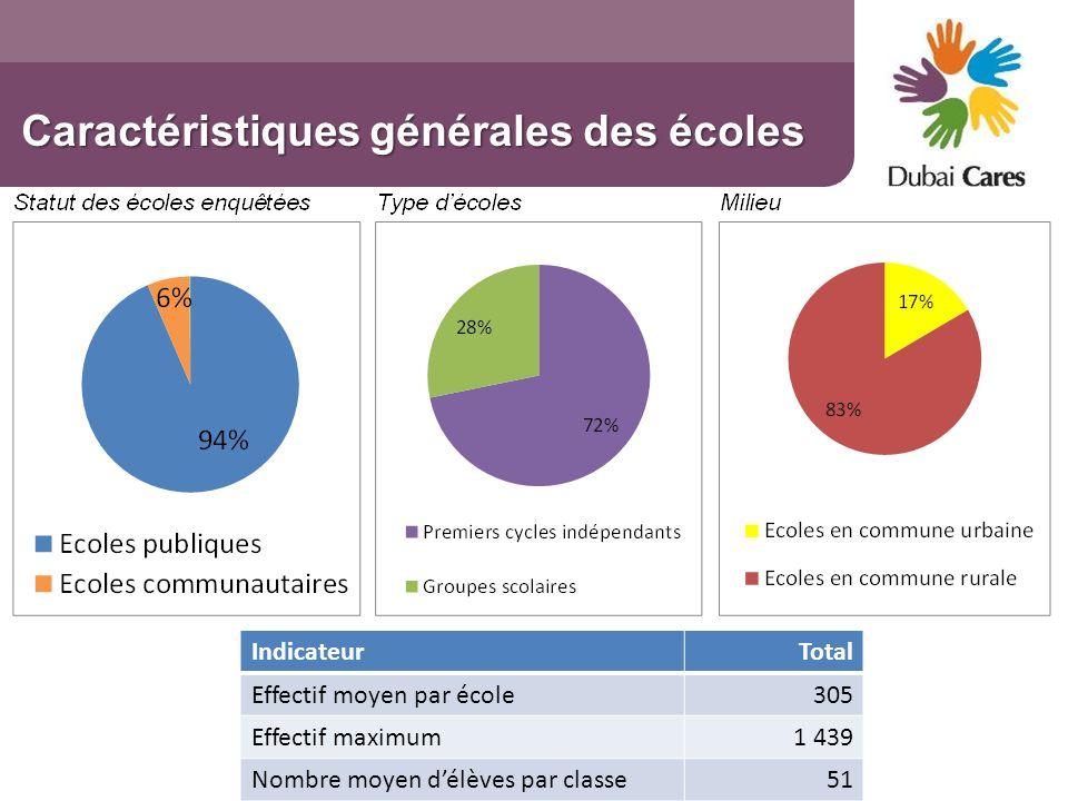 Caractéristiques générales des écoles IndicateurTotal Effectif moyen par école305 Effectif maximum1 439 Nombre moyen délèves par classe51
