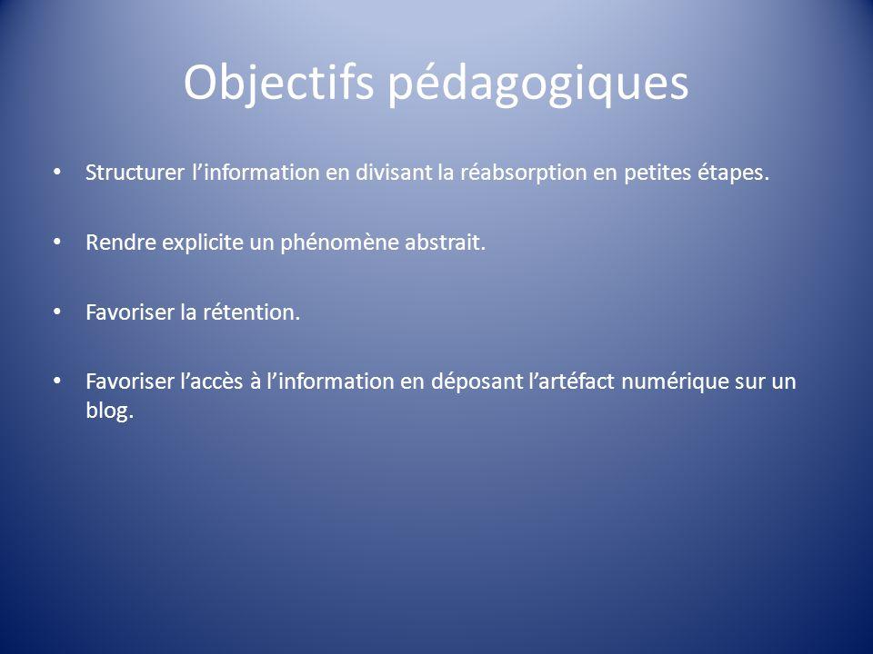 Objectifs pédagogiques Structurer linformation en divisant la réabsorption en petites étapes. Rendre explicite un phénomène abstrait. Favoriser la rét