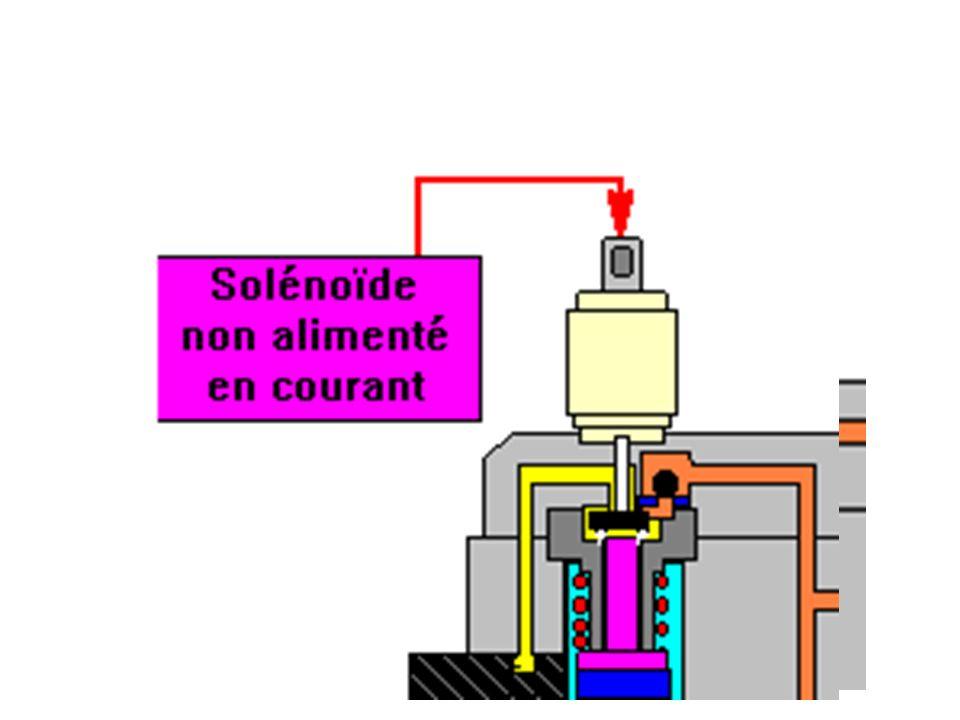 Corps de pompe Bille Alimentation électrique Bobine électrique Noyau magnétique Ressort de rappel Conduite de retour Régulation mécanique : - Sans courant.
