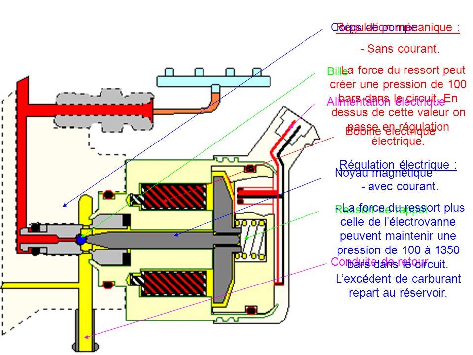 1 : nez dinjecteur 2 : aiguille 3 : écrou 4 : ressort dinjecteur 5 : corps 6 : piston de commande 7 : gicleur de réalimentation « Z » 8 : chambre de commande 9 : gicleur douverture « A » 10 : bille 11 : arrivée haute pression 12 : aiguille délectrovanne de commande 13 : bobine électrique 14 : connexion électrique 15 : retour de carburant 16 : chambre de pression 1325486971011121314 15 16