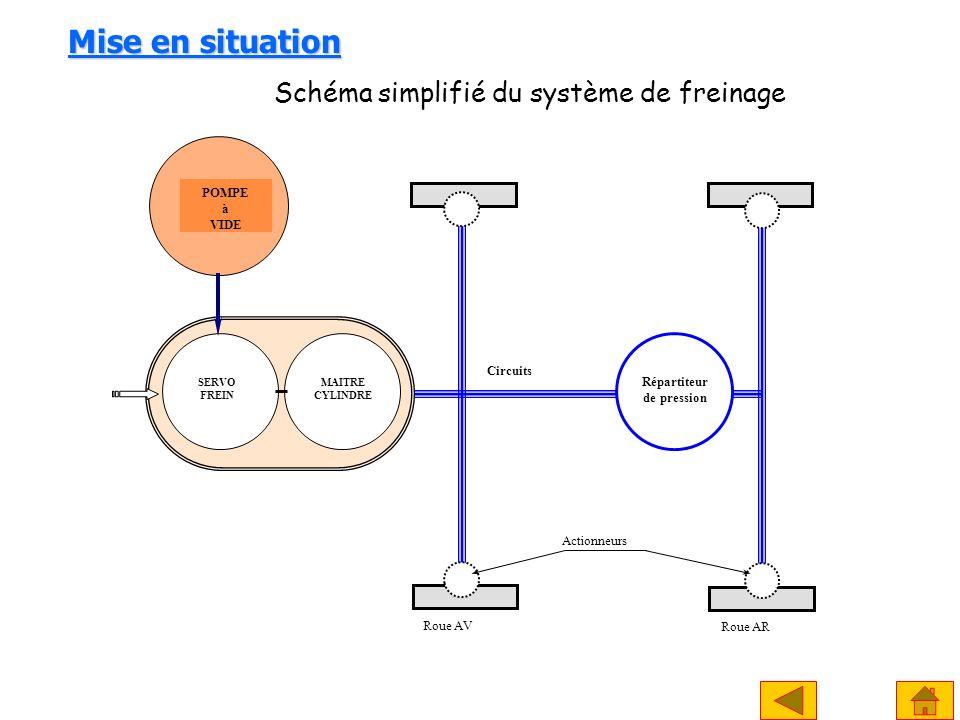 Mise en situation POMPE à VIDE Roue AV Roue AR Répartiteur de pression Actionneurs Circuits SERVO FREIN MAITRE CYLINDRE Schéma simplifié du système de