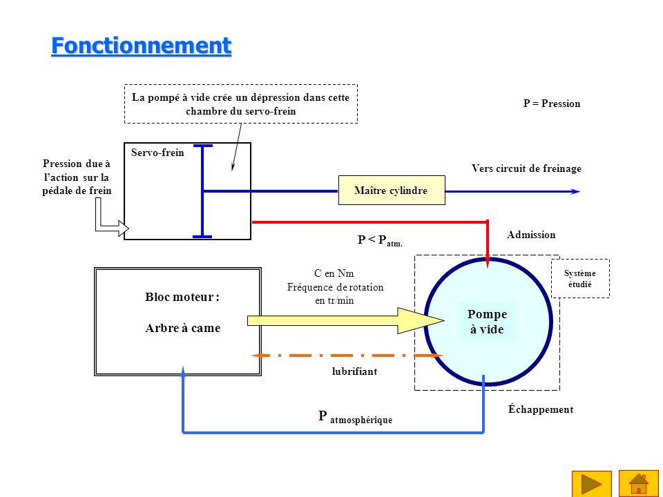 Pompe à vide Bloc moteur : Arbre à came C en Nm Fréquence de rotation en tr/min lubrifiant P atmosphérique Servo-frein P < P atm. P = Pression Admissi