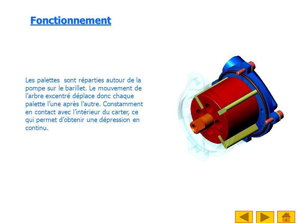 P atm.Echappement Corps de la pompe ou Stator Palettes Barillet ou rotor Fonctionnement P < P atm.