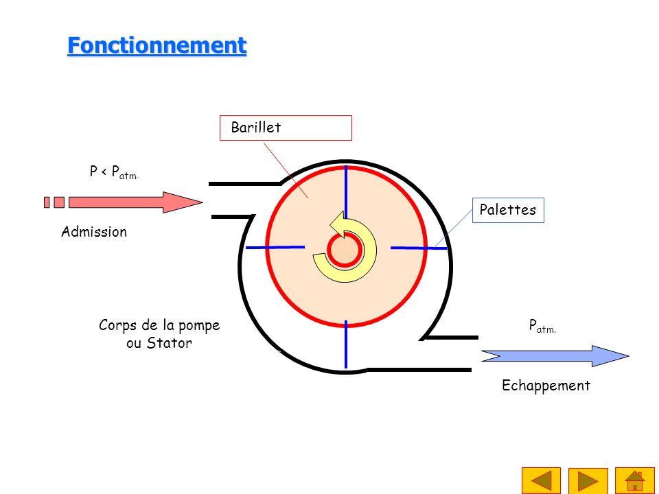 P atm. Echappement Corps de la pompe ou Stator Palettes Barillet ou rotor Fonctionnement P < P atm. Admission