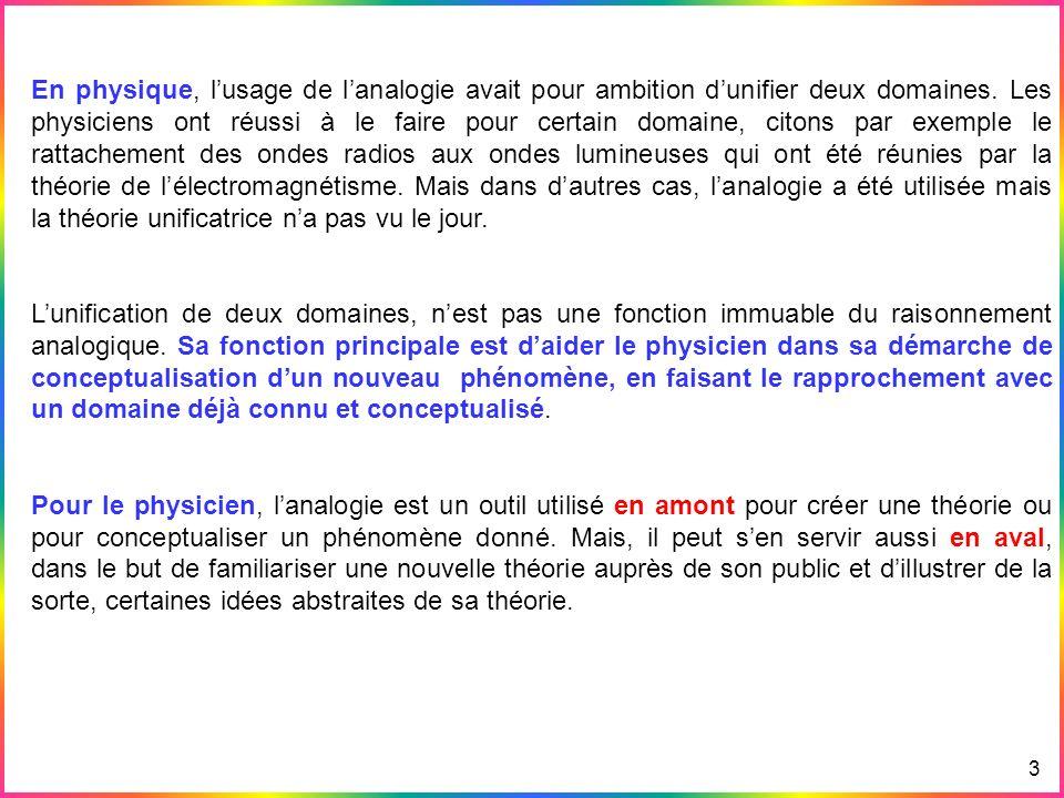 Exemples Avantages & Inconvénients des simulations Différence entre Simulation & Animation Les Simulations en physique & en Didactique Lanalogie 3 En