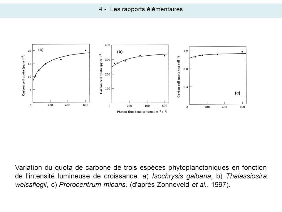 Variation du quota de carbone de trois espèces phytoplanctoniques en fonction de l'intensité lumineuse de croissance. a) Isochrysis galbana, b) Thalas