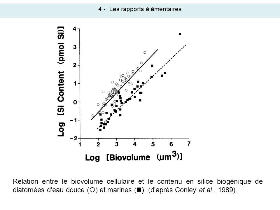 Relation entre le biovolume cellulaire et le contenu en silice biogénique de diatomées d'eau douce ( ) et marines ( ). (d'après Conley et al., 1989).