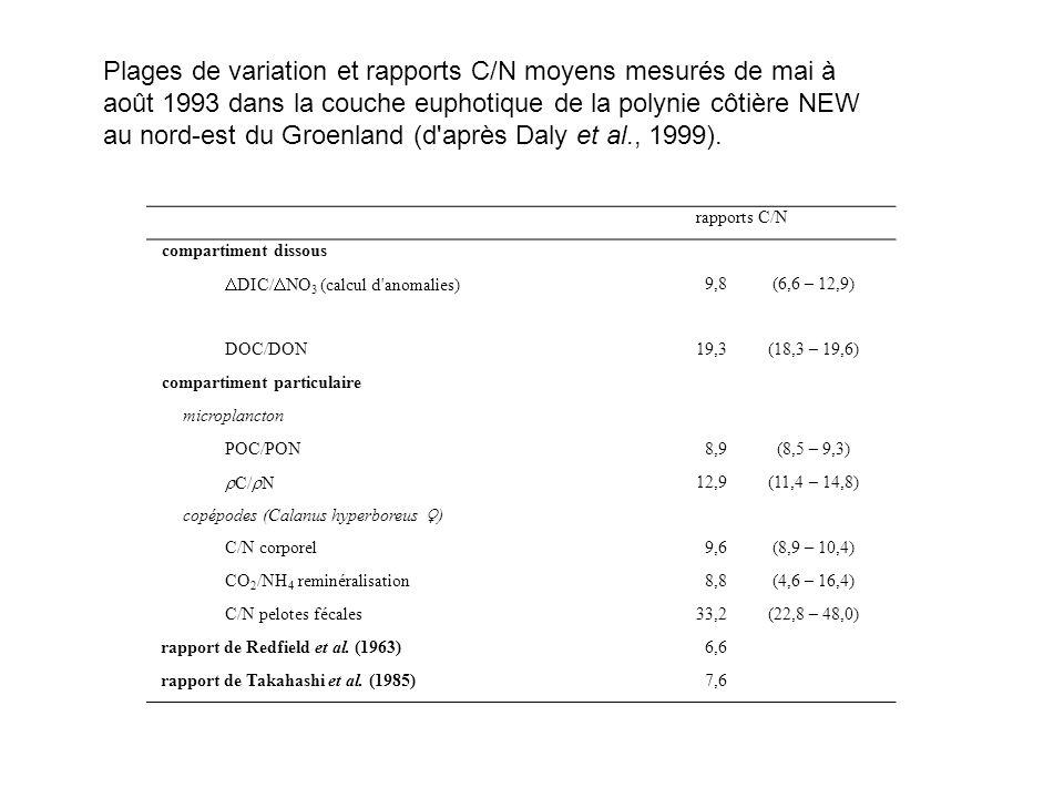 rapports C/N compartiment dissous DIC/ NO 3 (calcul d'anomalies) 9,8(6,6 – 12,9) DOC/DON19,3(18,3 – 19,6) compartiment particulaire microplancton POC/