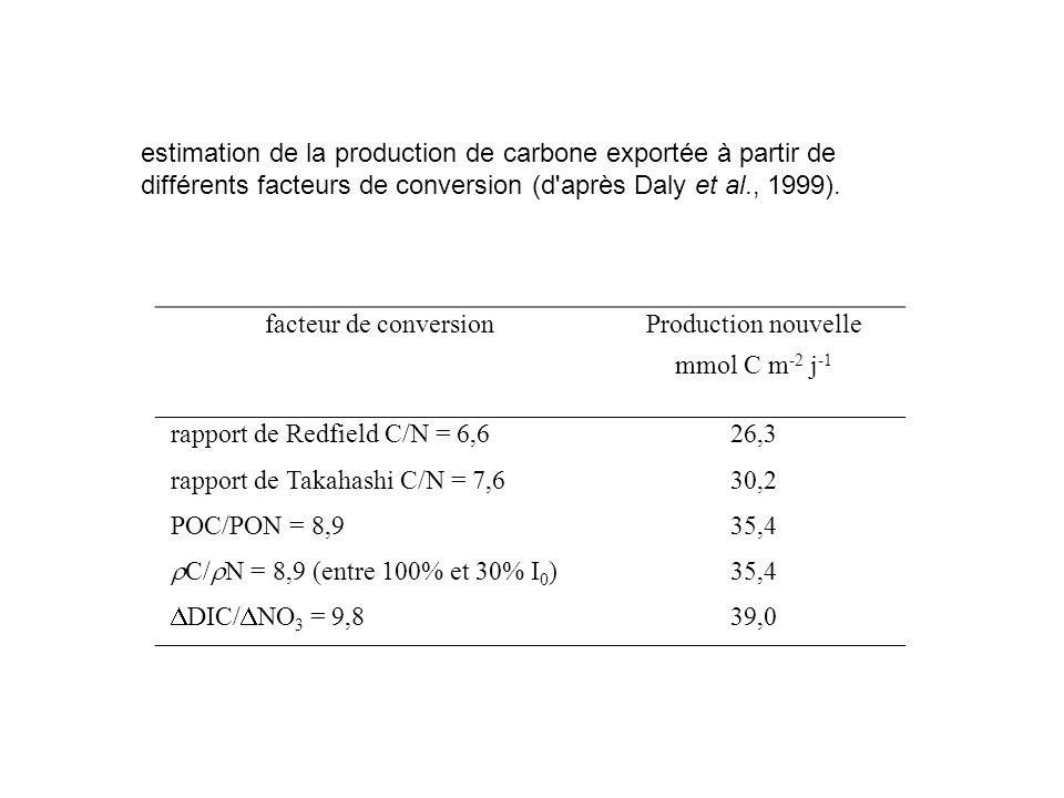 facteur de conversionProduction nouvelle mmol C m -2 j -1 rapport de Redfield C/N = 6,626,3 rapport de Takahashi C/N = 7,630,2 POC/PON = 8,935,4 C/ N