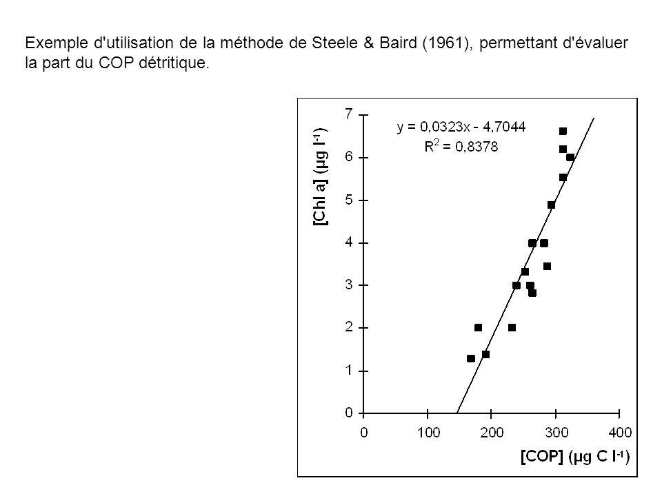 Exemple d'utilisation de la méthode de Steele & Baird (1961), permettant d'évaluer la part du COP détritique.