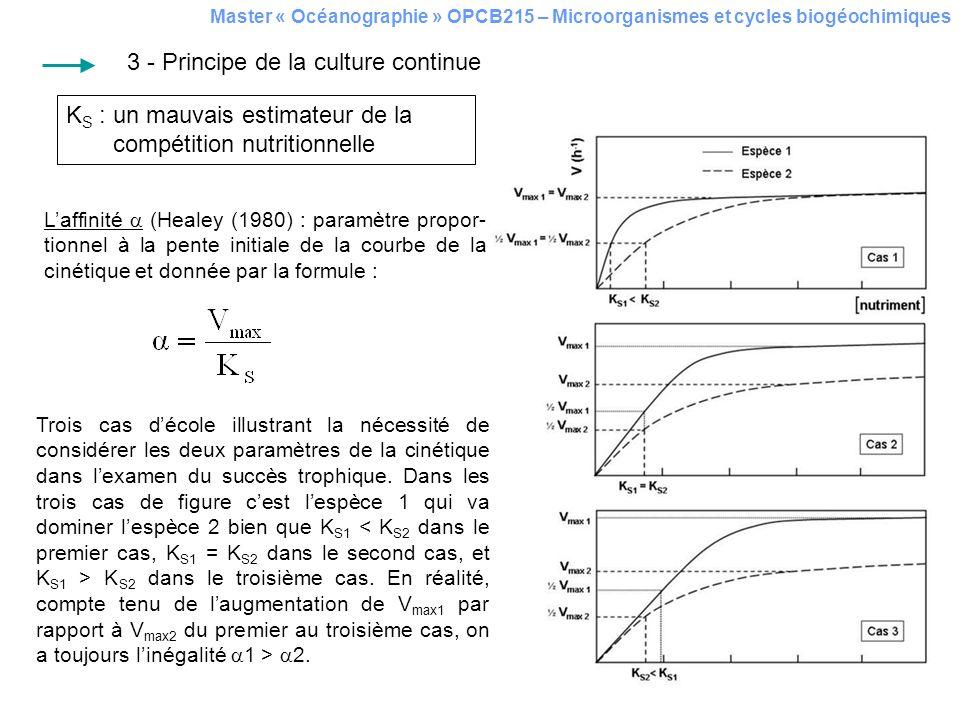 Master « Océanographie » OPCB215 – Microorganismes et cycles biogéochimiques Trois cas décole illustrant la nécessité de considérer les deux paramètre
