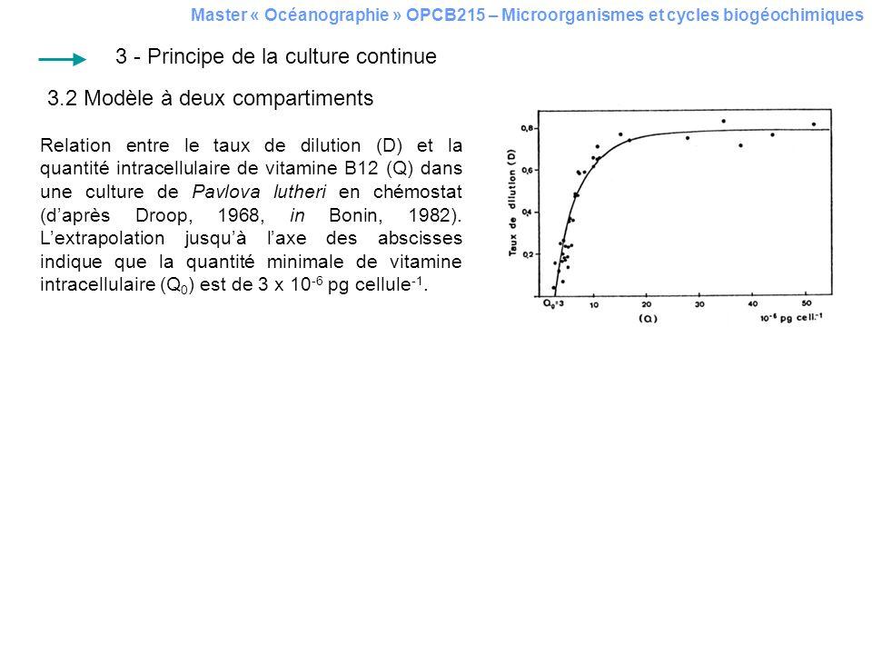 Master « Océanographie » OPCB215 – Microorganismes et cycles biogéochimiques 3.2 Modèle à deux compartiments 3 - Principe de la culture continue Relat