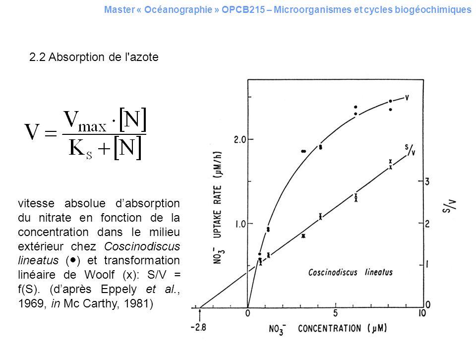 vitesse absolue dabsorption du nitrate en fonction de la concentration dans le milieu extérieur chez Coscinodiscus lineatus () et transformation linéa