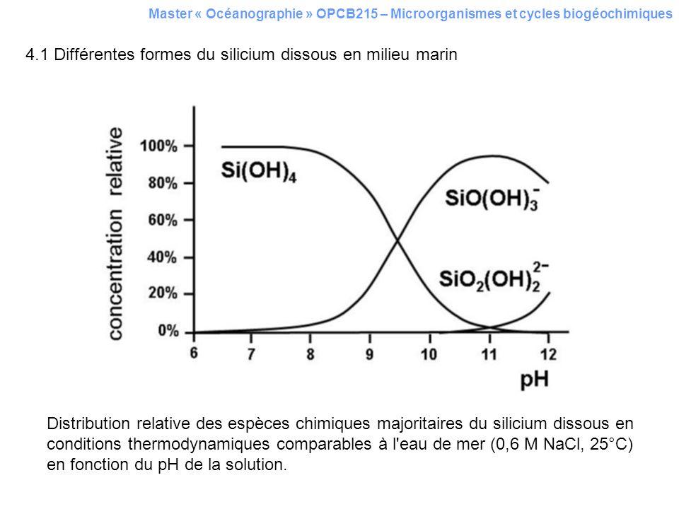 4.1 Différentes formes du silicium dissous en milieu marin Master « Océanographie » OPCB215 – Microorganismes et cycles biogéochimiques Distribution r