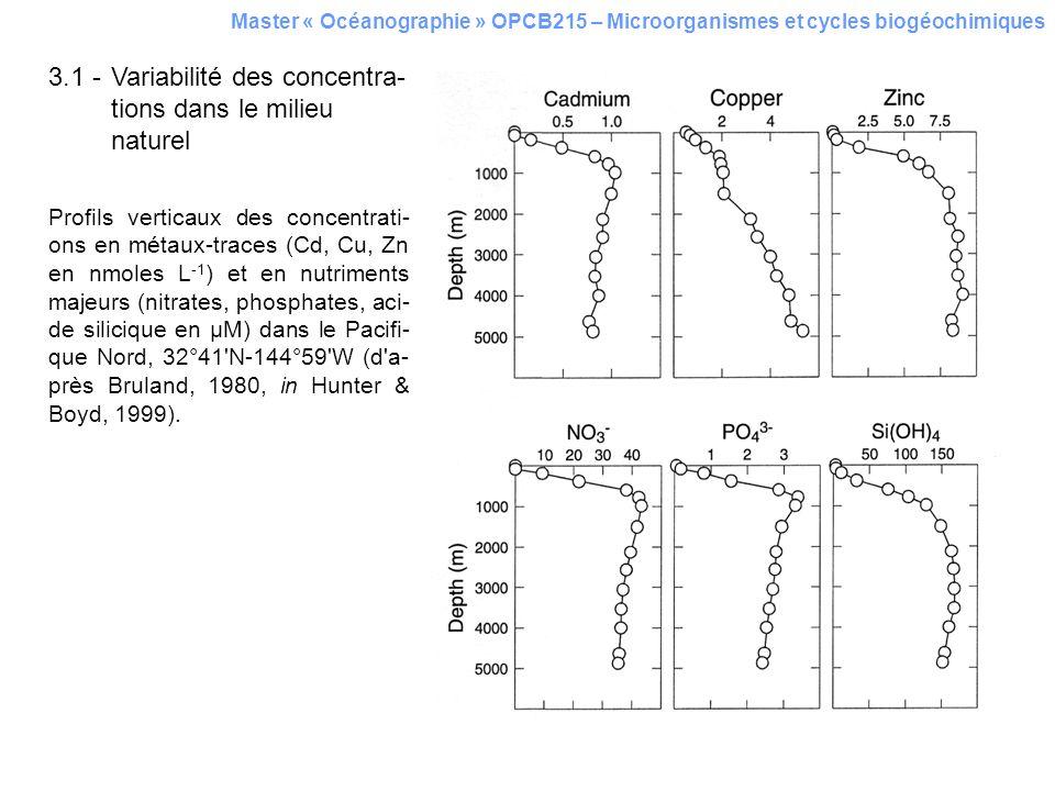 3.1 -Variabilité des concentra- tions dans le milieu naturel Profils verticaux des concentrati- ons en métaux-traces (Cd, Cu, Zn en nmoles L -1 ) et e
