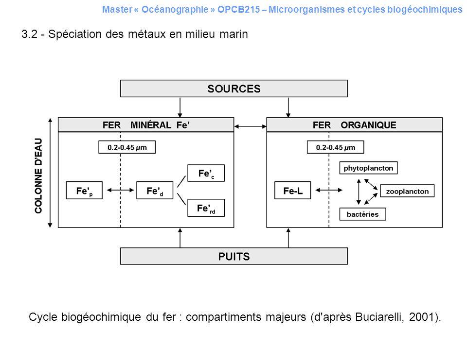 3.2 - Spéciation des métaux en milieu marin Cycle biogéochimique du fer : compartiments majeurs (d'après Buciarelli, 2001).