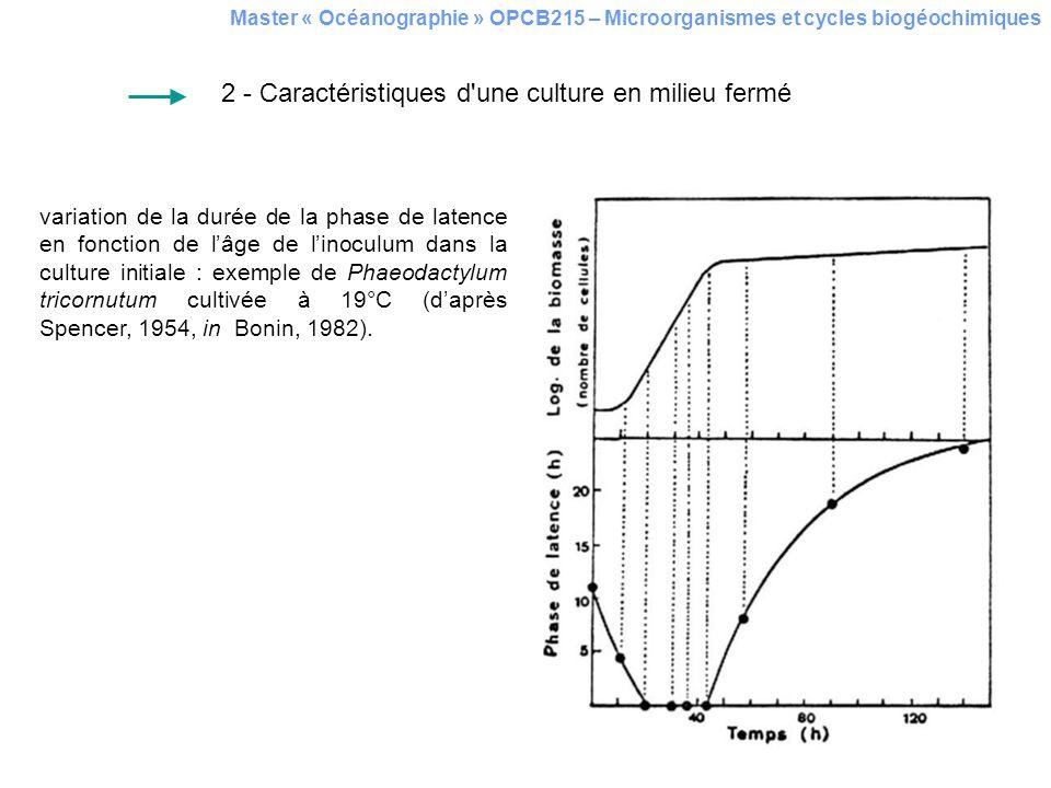 Master « Océanographie » OPCB215 – Microorganismes et cycles biogéochimiques 2.5 Diazotrophie des cyanobactéries Résultats dexpériences de microcosme menées dans lAtlantique tropical Nord (Mills et al., 2004) – effets dadditions de nutriments (C : témoin, P : ajout de phosphate, Fe : ajout de fer, N : ajout de nitrate, XXX : combinaisons de différents ajouts) et de poussières (D1 : 0,5 mg L-1; D2 : 2 mg L-1) sur la fixation de N2.