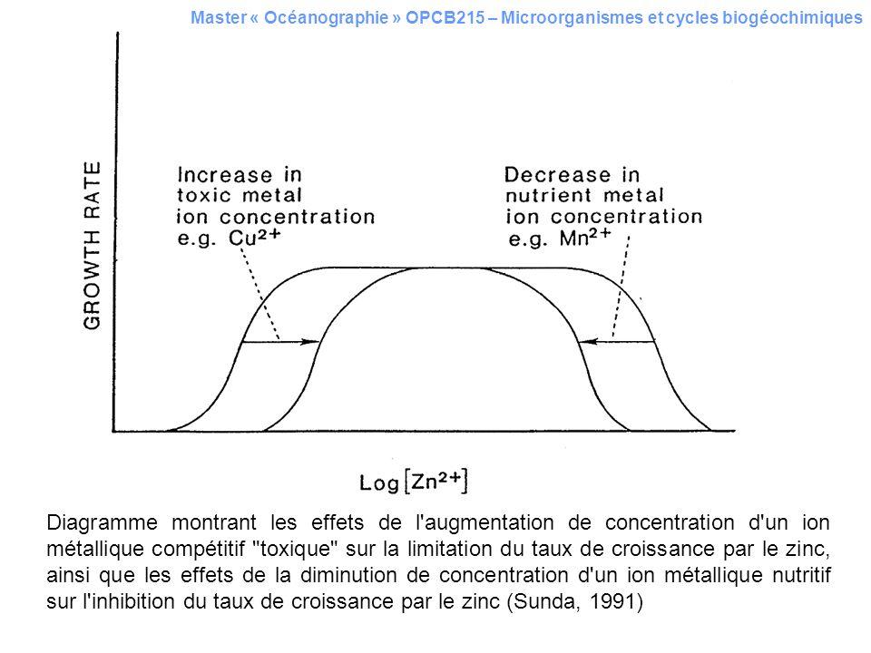 Diagramme montrant les effets de l'augmentation de concentration d'un ion métallique compétitif