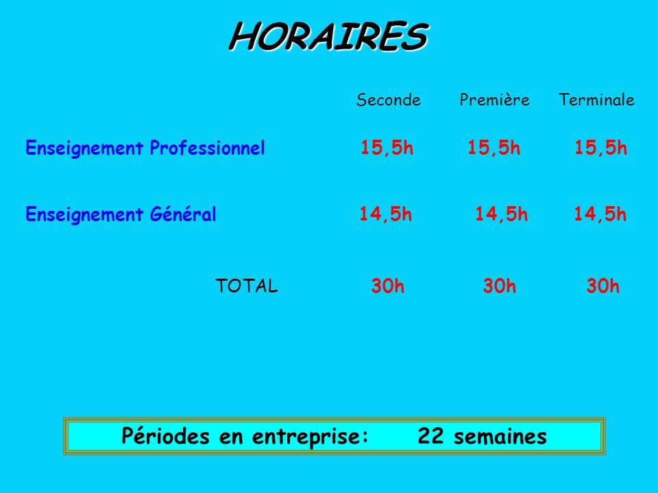 Périodes en entreprise: 22 semaines Enseignement Professionnel 15,5h 15,5h 15,5h Enseignement Général 14,5h 14,5h 14,5h HORAIRES Seconde Première Terminale TOTAL 30h 30h 30h
