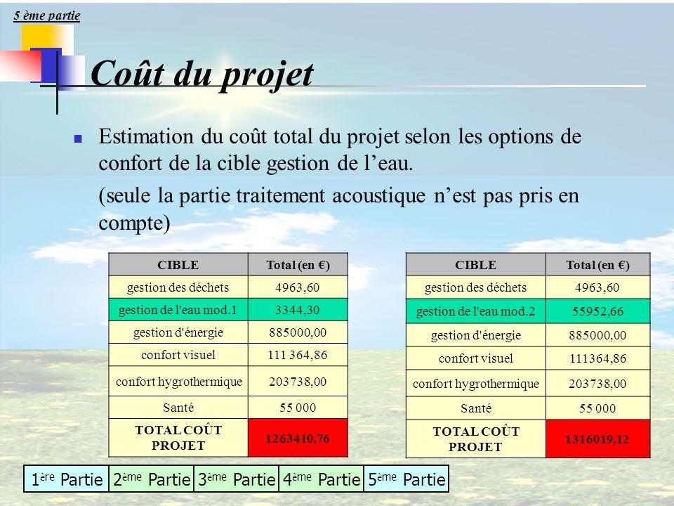 1 è re Partie2 è me Partie3 è me Partie4 è me Partie5 è me Partie Coût du projet CIBLETotal (en ) gestion des déchets4963,60 gestion de l'eau mod.1334