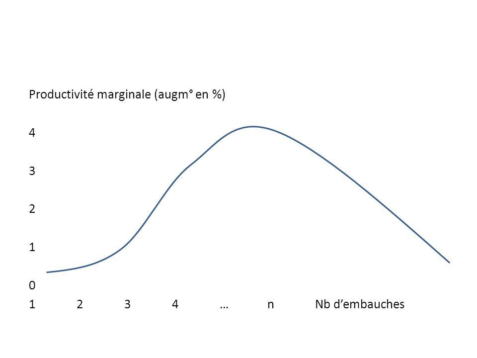 Productivité marginale (augm° en %) 4 3 2 1 0 1234…nNb dembauches
