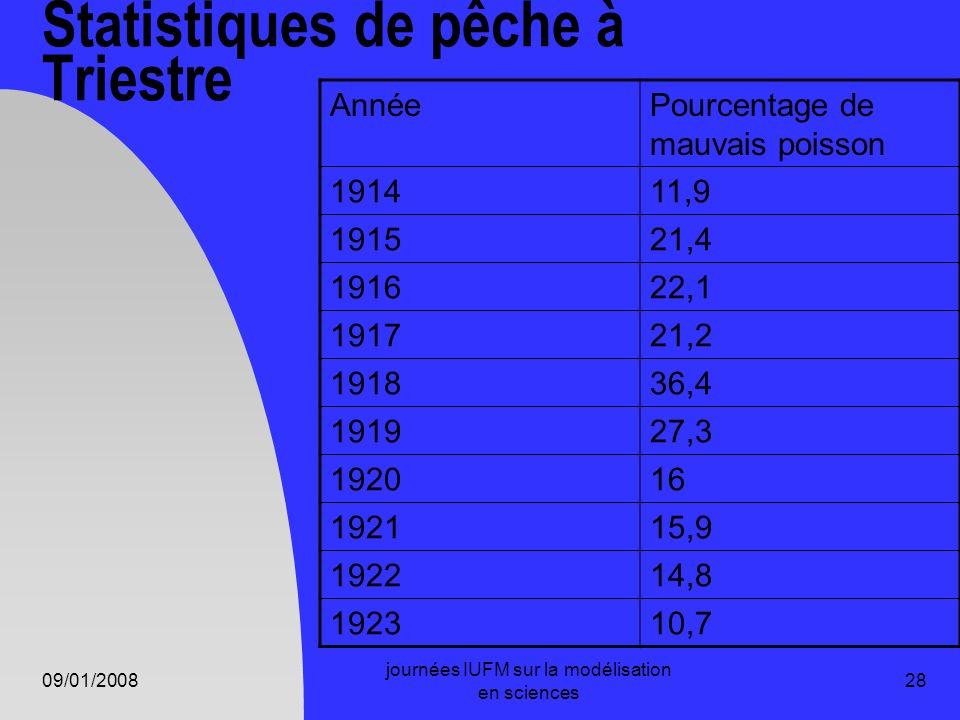 09/01/2008 journées IUFM sur la modélisation en sciences 28 AnnéePourcentage de mauvais poisson 191411,9 191521,4 191622,1 191721,2 191836,4 191927,3