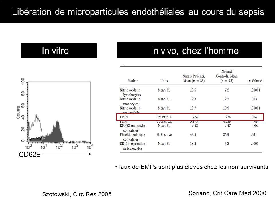 Soriano, Crit Care Med 2000 In vitro CD62E In vivo, chez lhomme Szotowski, Circ Res 2005 Taux de EMPs sont plus élevés chez les non-survivants Libérat