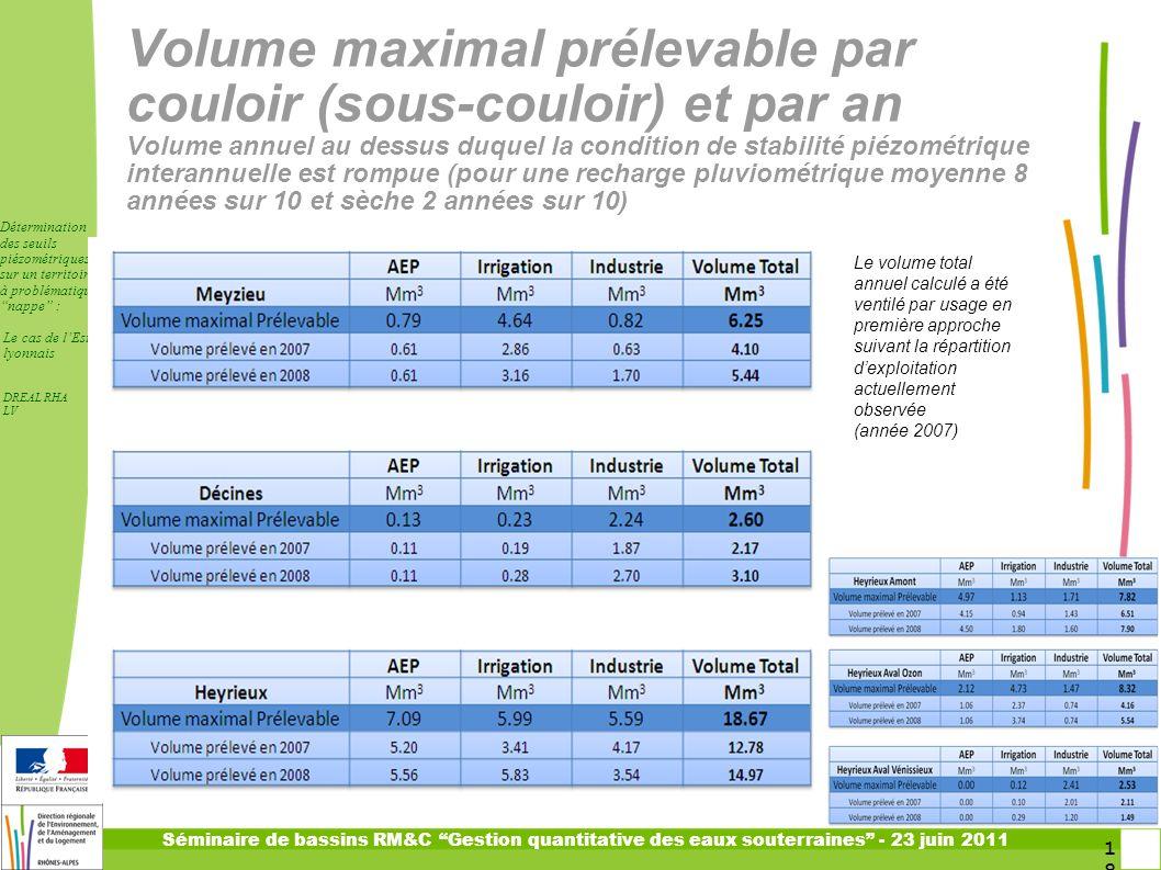 18 1818 Séminaire de bassins RM&C Gestion quantitative des eaux souterraines - 23 juin 2011 Détermination des seuils piézométriques sur un territoire