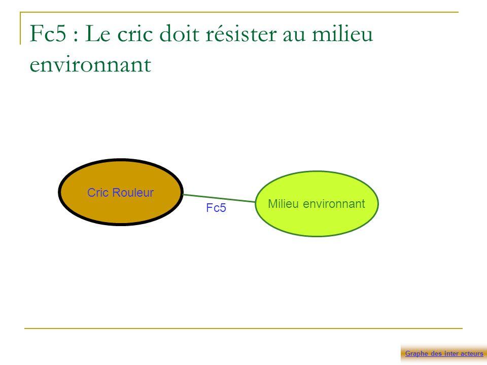 Fc5 : Le cric doit résister au milieu environnant Cric Rouleur Milieu environnant Fc5 Graphe des inter acteurs