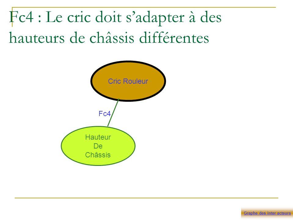 Fc4 : Le cric doit sadapter à des hauteurs de châssis différentes Cric Rouleur Hauteur De Châssis Fc4 Graphe des inter acteurs