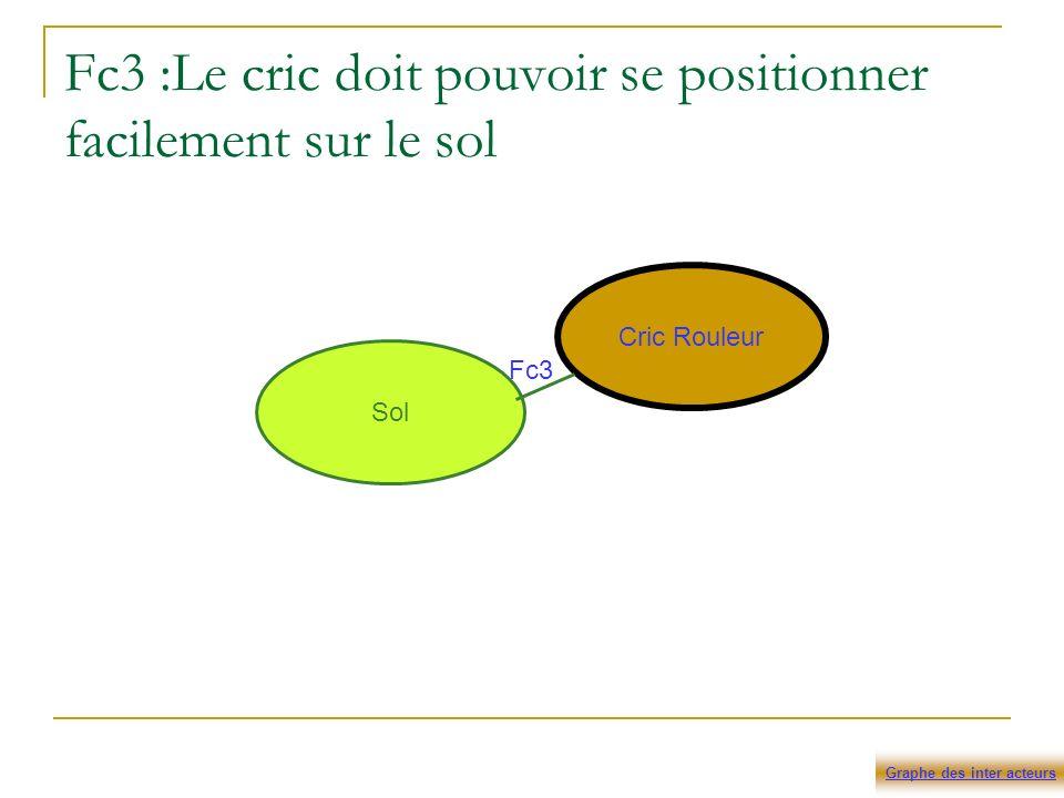 Fc3 :Le cric doit pouvoir se positionner facilement sur le sol Cric Rouleur Sol Fc3 Graphe des inter acteurs