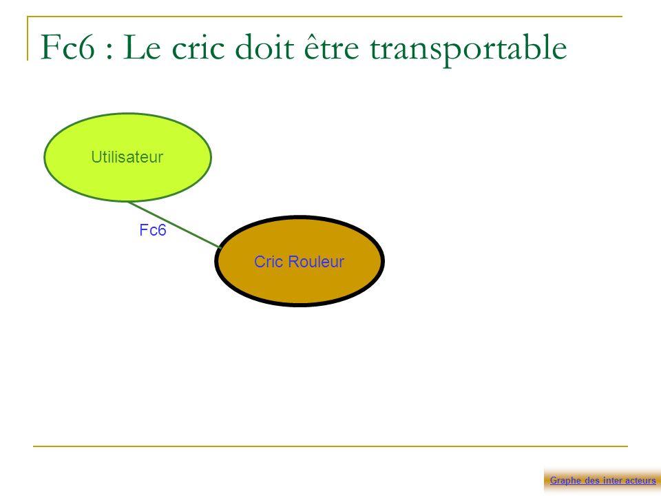 Fc6 : Le cric doit être transportable Cric Rouleur Utilisateur Fc6 Graphe des inter acteurs