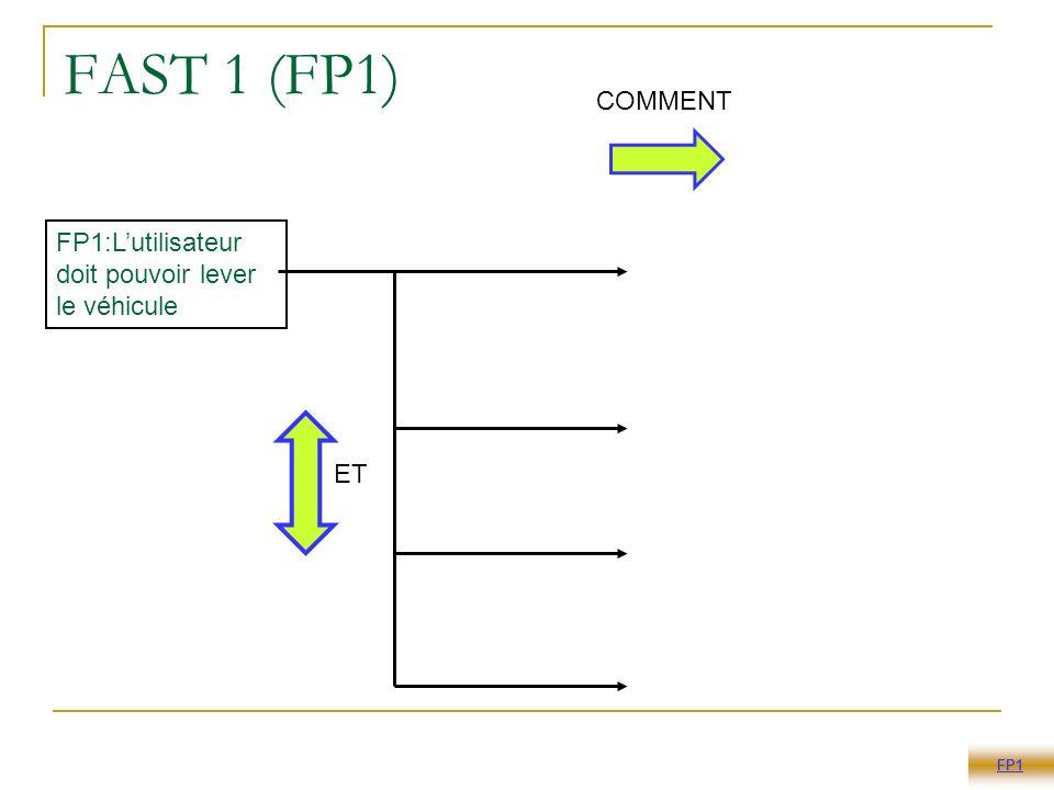 FAST 1 (FP1) FP1:Lutilisateur doit pouvoir lever le véhicule FT11: Convertir lénergie manuelle en énergie mécanique FT12: Transmettre leffort développé au véhicule FT14: immobiliser dans toute position FT13: Soulever le véhicule FP1 ET COMMENT