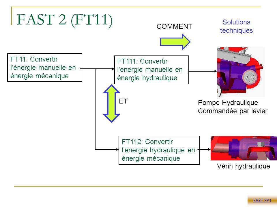 FAST 2 (FT11) FT11: Convertir lénergie manuelle en énergie mécanique FT112: Convertir lénergie hydraulique en énergie mécanique FT111: Convertir lénergie manuelle en énergie hydraulique Pompe Hydraulique Commandée par levier Vérin hydraulique FAST FP1 ET COMMENT Solutions techniques