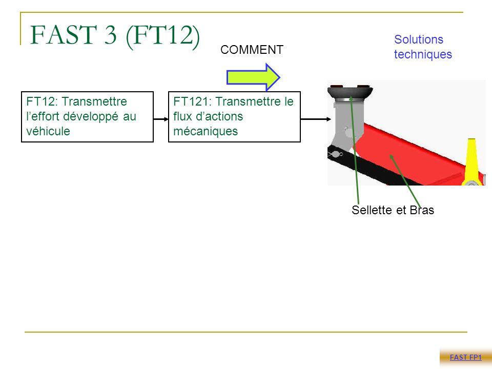 FAST 3 (FT12) FT12: Transmettre leffort développé au véhicule Sellette et Bras FT121: Transmettre le flux dactions mécaniques FAST FP1 COMMENT Solutions techniques